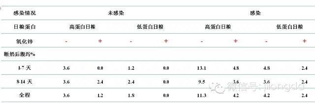 保育料设计方案(低蛋白+氧化锌)